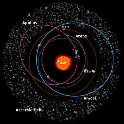 Orbit_asteroids